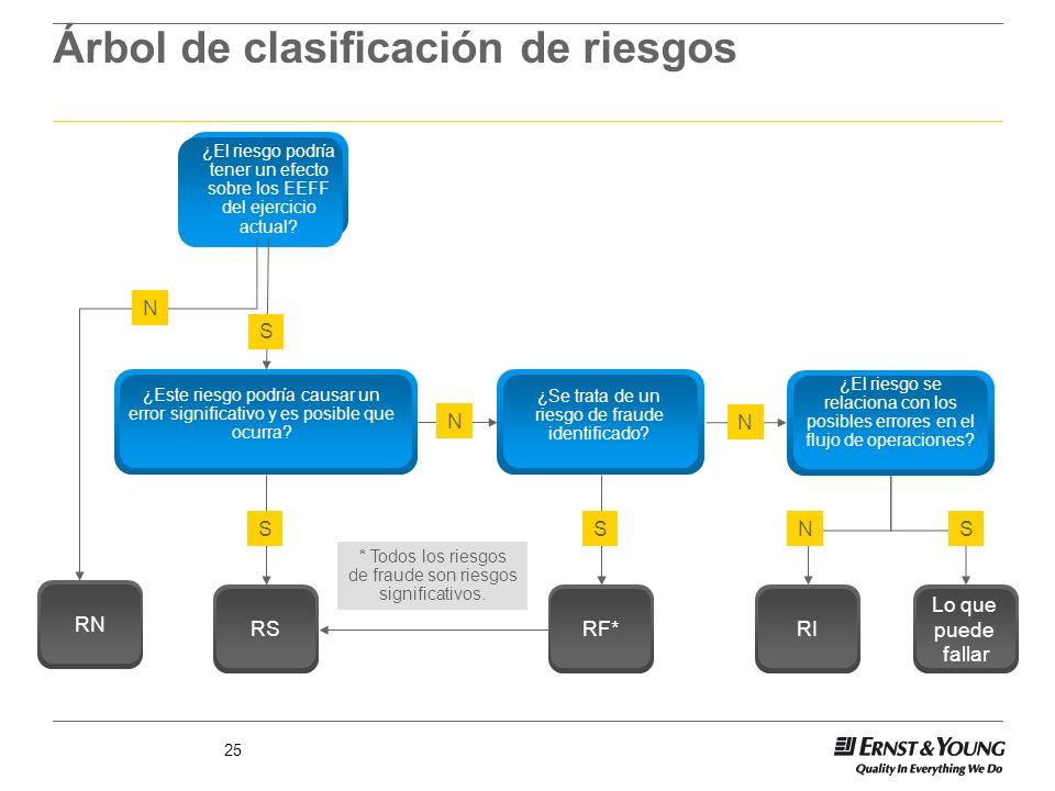25 Árbol de clasificación de riesgos * Todos los riesgos de fraude son riesgos significativos. ¿El riesgo podría tener un efecto sobre los EEFF del ej