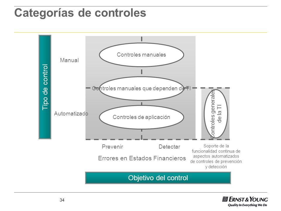 34 Categorías de controles Objetivo del control Tipo de control Manual Automatizado PrevenirDetectar Errores en Estados Financieros Soporte de la func