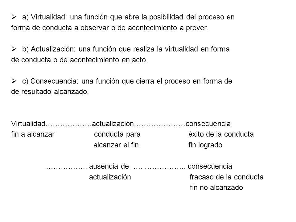 a) Virtualidad: una función que abre la posibilidad del proceso en forma de conducta a observar o de acontecimiento a prever. b) Actualización: una fu
