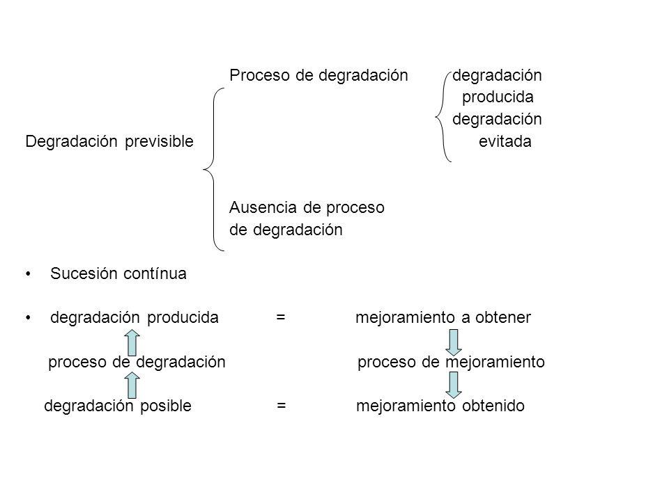 Mejoramiento a Degradación Obtener posible Proceso de proceso de mejoramiento = degradación degradación = mejoramiento posible a obtener proceso de proceso de degradación mejoramiento Mejoramiento no = degradación Degradación = mejoramiento obtenido cumplida evitada obtenido