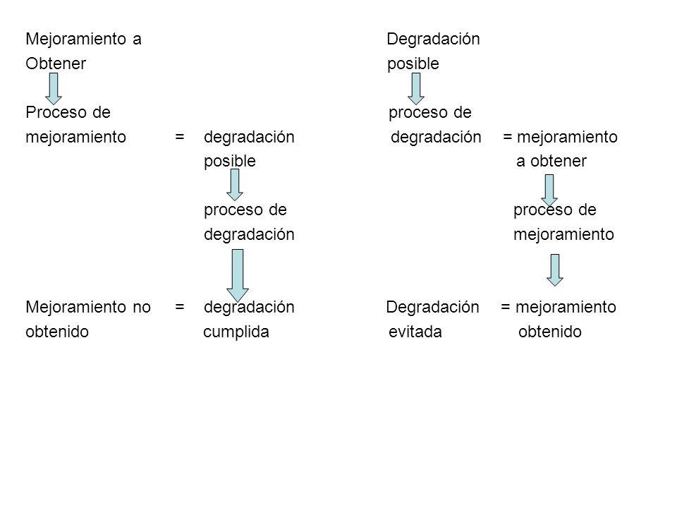 Mejoramiento a Degradación Obtener posible Proceso de proceso de mejoramiento = degradación degradación = mejoramiento posible a obtener proceso de pr