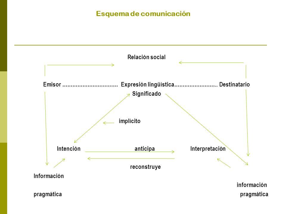 Esquema de comunicación Relación social Emisor …………………………… Expresión lingüística……………………..