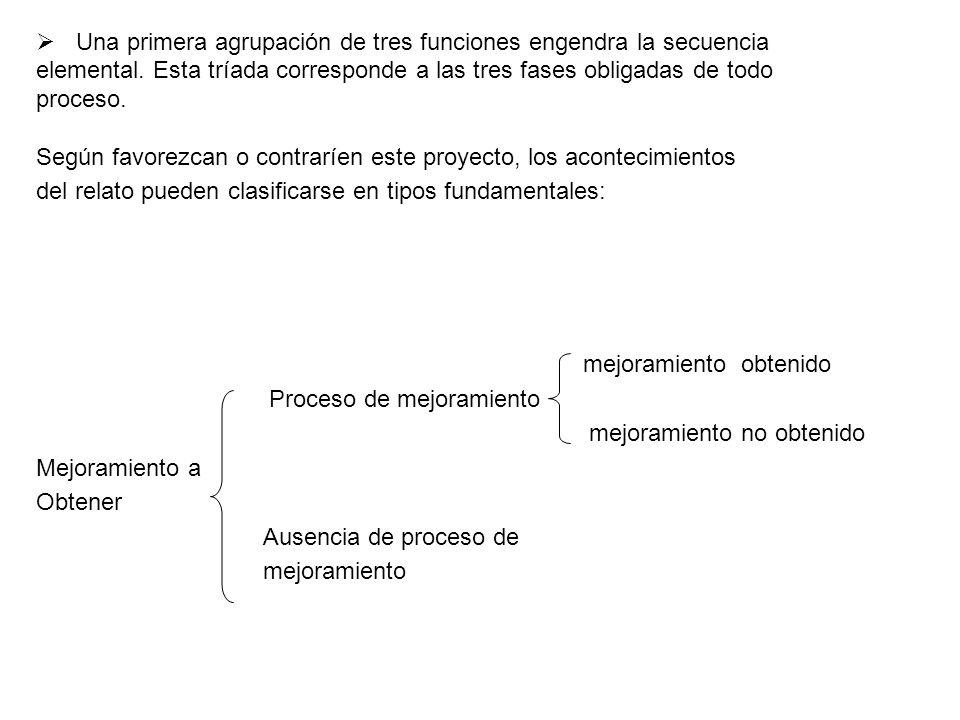 Una primera agrupación de tres funciones engendra la secuencia elemental. Esta tríada corresponde a las tres fases obligadas de todo proceso. Según fa