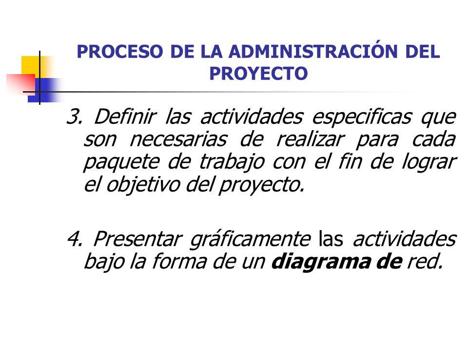 PROCESO DE LA ADMINISTRACIÓN DEL PROYECTO 5.