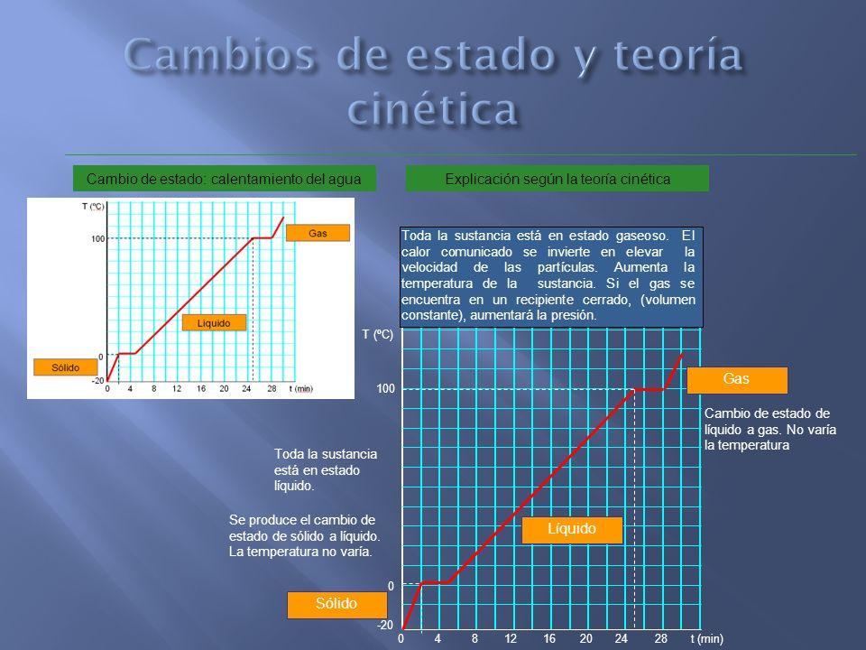 -20 0 100 T (ºC) 0482012162824t (min) Sólido Líquido Gas Explicación según la teoría cinética Se produce el cambio de estado de sólido a líquido. La t