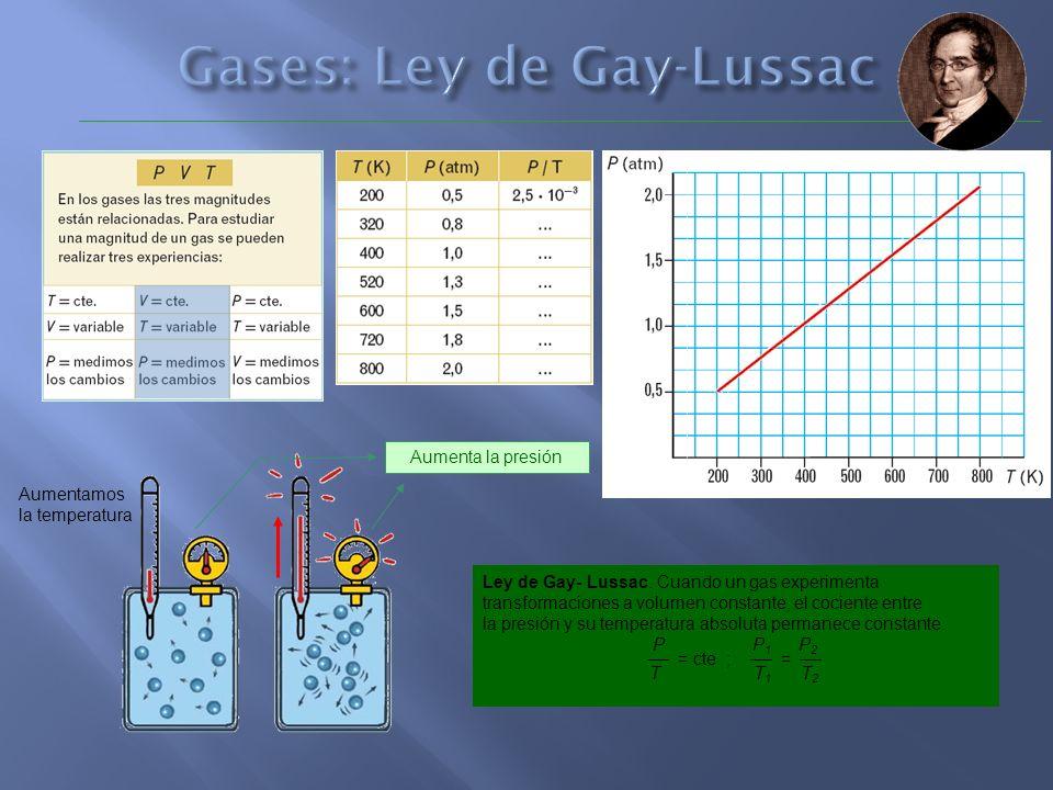 Aumenta la presión Aumentamos la temperatura Ley de Gay- Lussac. Cuando un gas experimenta transformaciones a volumen constante, el cociente entre la