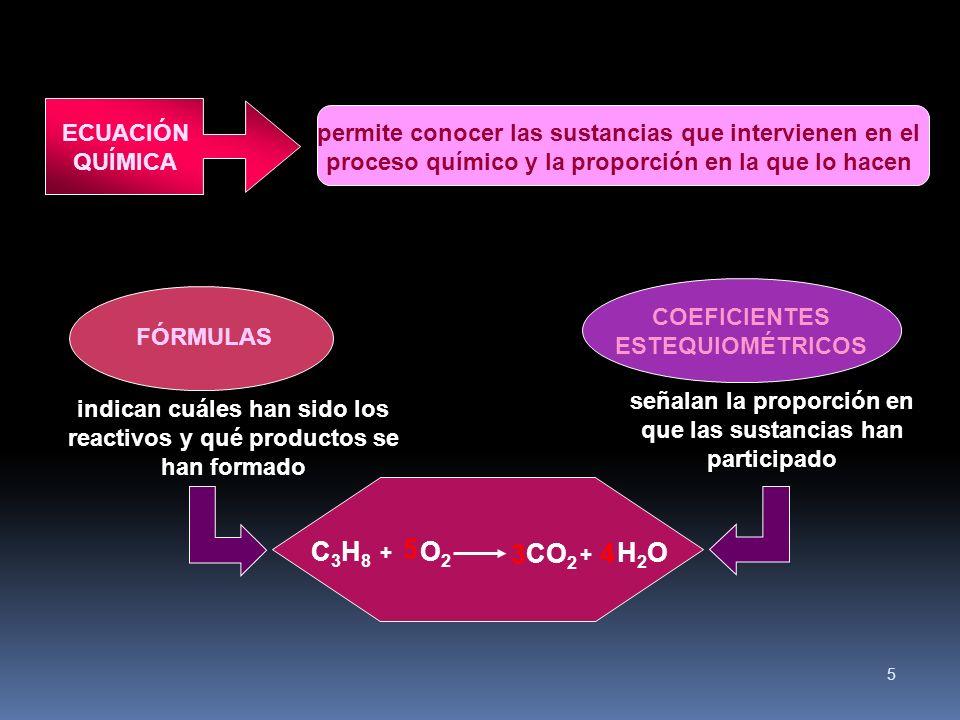 5 permite conocer las sustancias que intervienen en el proceso químico y la proporción en la que lo hacen ECUACIÓN QUÍMICA COEFICIENTES ESTEQUIOMÉTRICOS FÓRMULAS indican cuáles han sido los reactivos y qué productos se han formado señalan la proporción en que las sustancias han participado C3H8C3H8 + O2O2 CO 2 H2OH2O 3 5 4 +