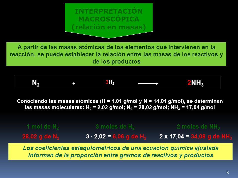 8 1 mol de N 2 3 moles de H 2 2 moles de NH 3 Los coeficientes estequiométricos de una ecuación química ajustada informan de la proporción entre gramos de reactivos y productos INTERPRETACIÓN MACROSCÓPICA (relación en masas) A partir de las masas atómicas de los elementos que intervienen en la reacción, se puede establecer la relación entre las masas de los reactivos y de los productos N2N2 + 3H23H2 2NH 3 Conociendo las masas atómicas (H = 1,01 g/mol y N = 14,01 g/mol), se determinan las masas moleculares: H 2 = 2,02 g/mol; N 2 = 28,02 g/mol; NH 3 = 17,04 g/mol 28,02 g de N 2 3 · 2,02 = 6,06 g de H 2 2 x 17,04 = 34,08 g de NH 3