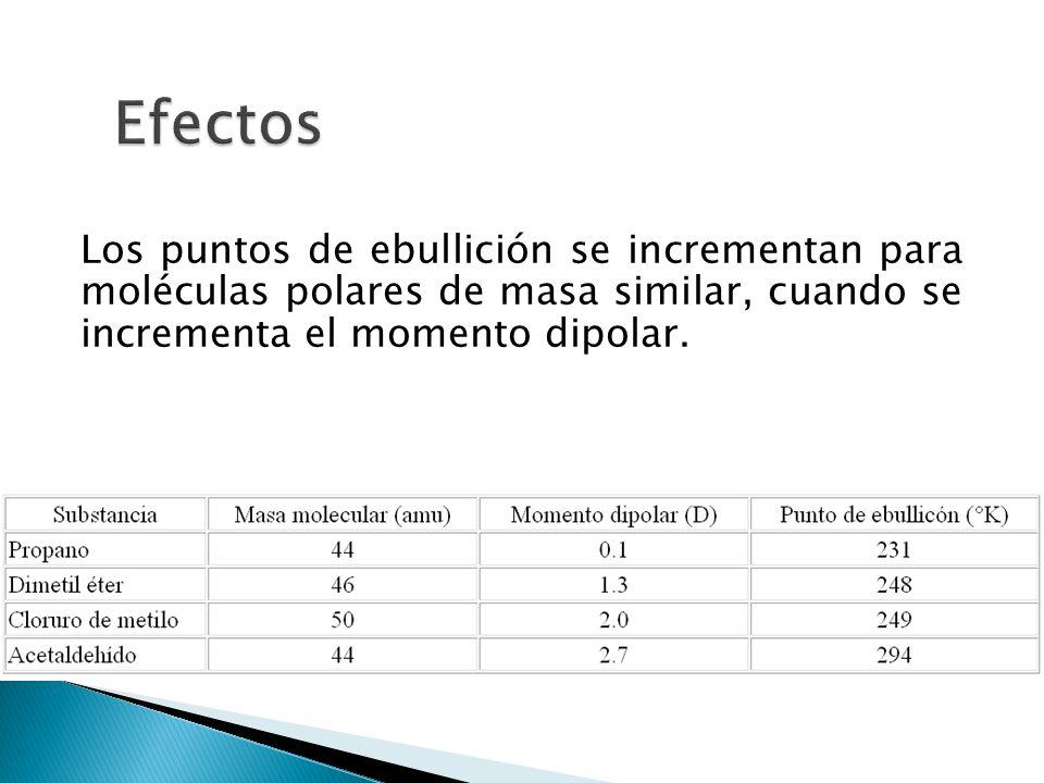 Los puntos de ebullición se incrementan para moléculas polares de masa similar, cuando se incrementa el momento dipolar.