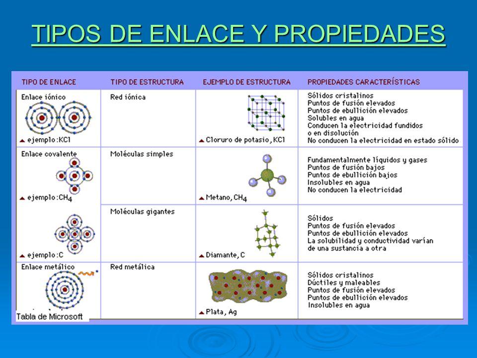 TIPOS DE ENLACE Y PROPIEDADES TIPOS DE ENLACE Y PROPIEDADES