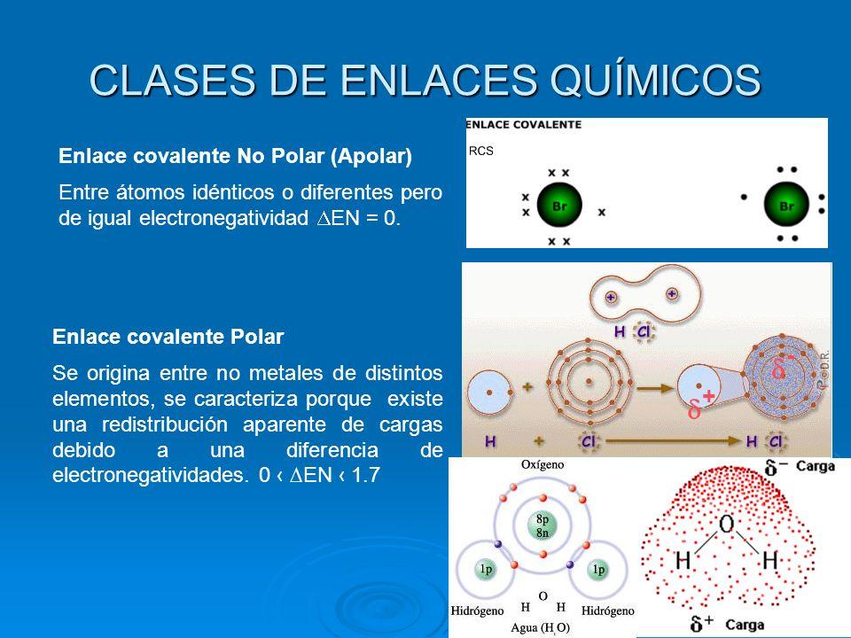 CLASES DE ENLACES QUÍMICOS Enlace covalente No Polar (Apolar) Entre átomos idénticos o diferentes pero de igual electronegatividad EN = 0.