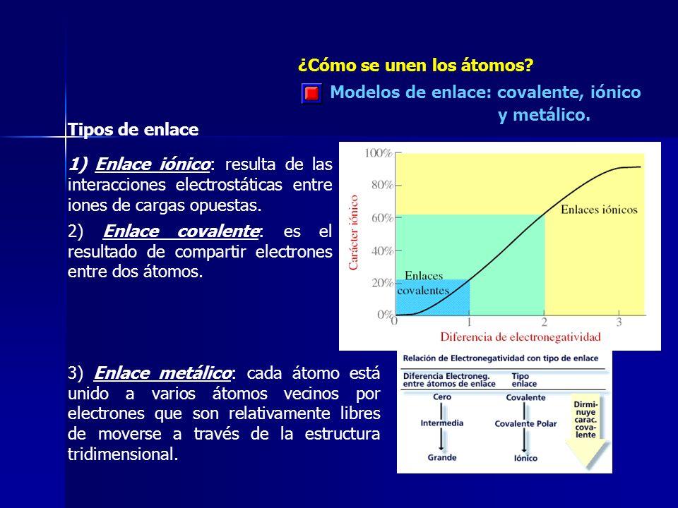 Modelos de enlace: covalente, iónico y metálico. ¿Cómo se unen los átomos? Tipos de enlace 1) Enlace iónico: resulta de las interacciones electrostáti