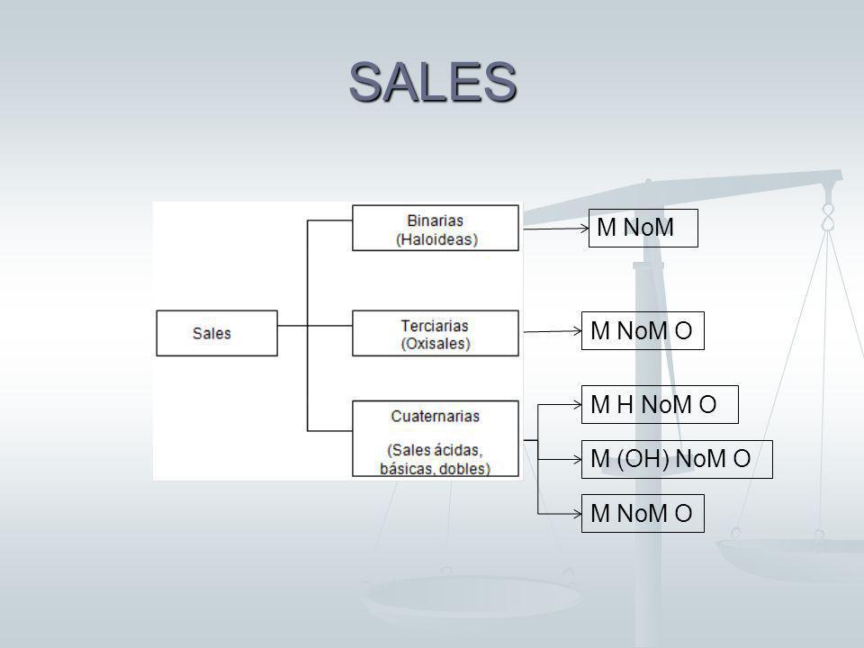 FUNCIÓN SAL SALES HALOIDEAS: Na(OH) + HCl NaCl + H2O Hidróxido + Ác. Hidrácido Sal haloidea + Agua OXISALES o SALES OXOÁCIDAS: Na(OH) + HNO 3 NaNO 3 +