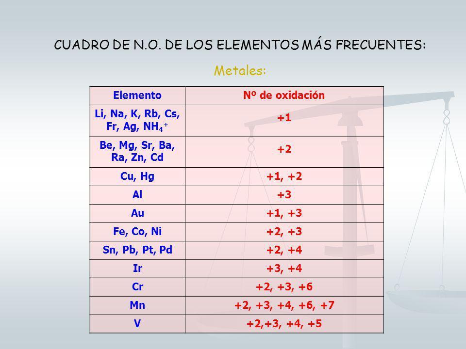 CUADRO DE N.O. DE LOS ELEMENTOS MÁS FRECUENTES: No metales: ElementoNº de oxidación H-1; +1 F Cl, Br, I -1; +1, +3, +5, +7 O S, Se, Te -2 -2; +2, +4,
