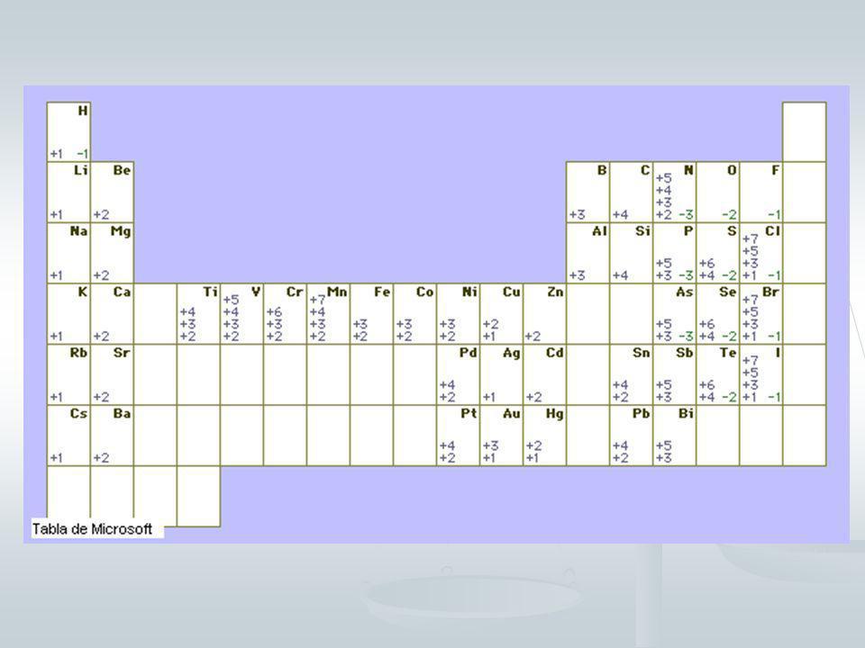CUADRO DE N.O. DE LOS ELEMENTOS MÁS FRECUENTES: Metales: ElementoNº de oxidación Li, Na, K, Rb, Cs, Fr, Ag, NH 4 + +1 Be, Mg, Sr, Ba, Ra, Zn, Cd +2 Cu