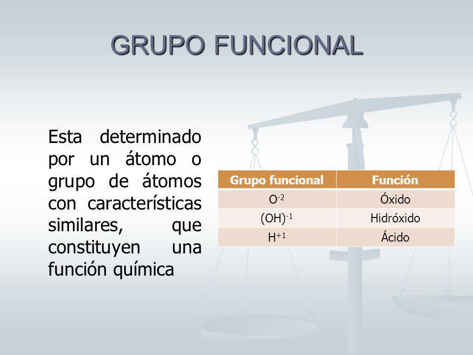GRUPO FUNCIONAL Esta determinado por un átomo o grupo de átomos con características similares, que constituyen una función química Grupo funcionalFunción O -2 Óxido (OH) -1 Hidróxido H +1 Ácido