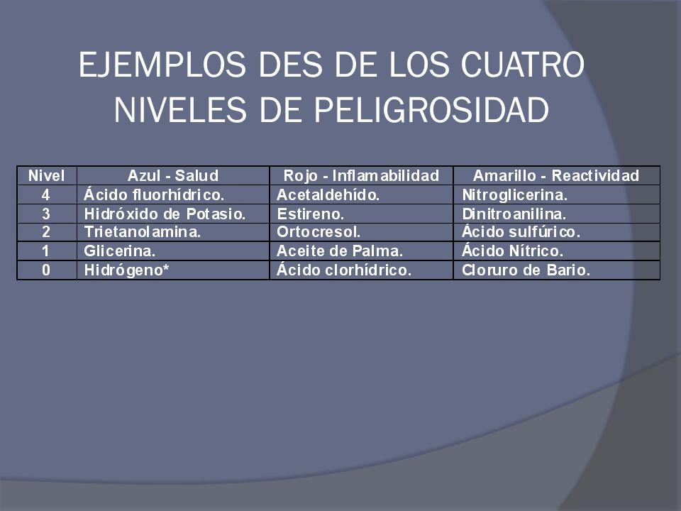 EJEMPLOS DES DE LOS CUATRO NIVELES DE PELIGROSIDAD