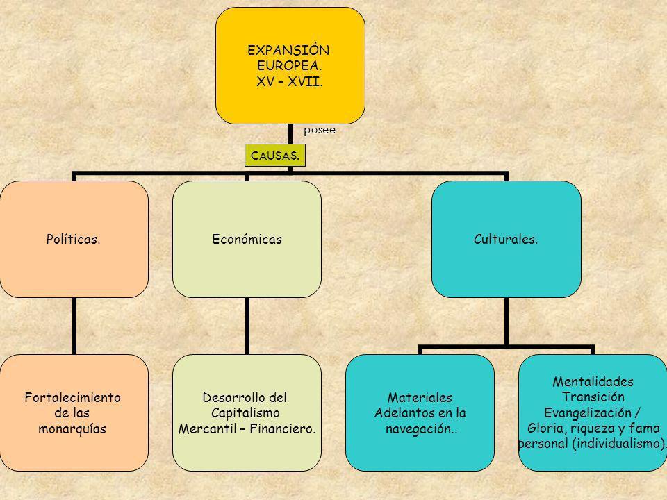 EXPANSIÓN EUROPEA. XV – XVII. Políticas. Fortalecimiento de las monarquías Económicas Desarrollo del Capitalismo Mercantil – Financiero. Culturales. M