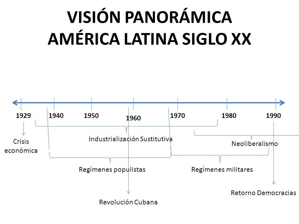 VISIÓN PANORÁMICA AMÉRICA LATINA SIGLO XX 19291950 1960 1970198019901940 Crisis económica Industrialización Sustitutiva Regímenes populistas Revolució