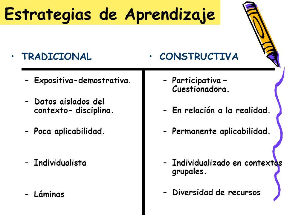 Estrategias de Aprendizaje CONSTRUCTIVA –Participativa – Cuestionadora. –En relación a la realidad. –Permanente aplicabilidad. –Individualizado en con