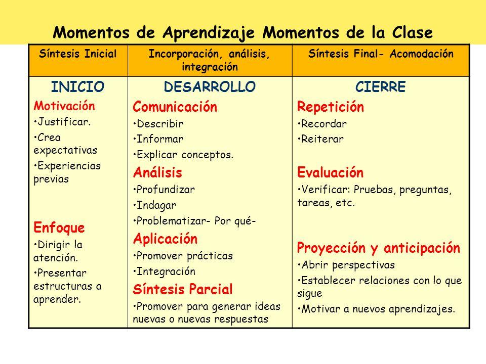 Momentos de Aprendizaje Momentos de la Clase Síntesis InicialIncorporación, análisis, integración Síntesis Final- Acomodación INICIO Motivación Justif