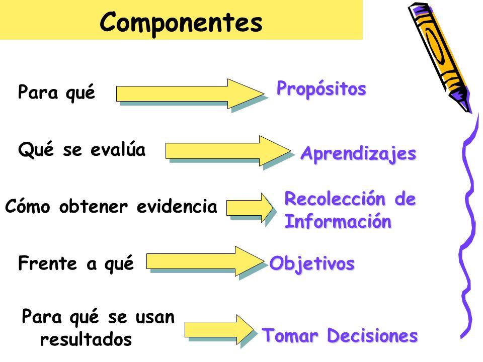 Componentes Para qué Propósitos Qué se evalúa Aprendizajes Cómo obtener evidencia Recolección de Información Frente a quéObjetivos Para qué se usan re