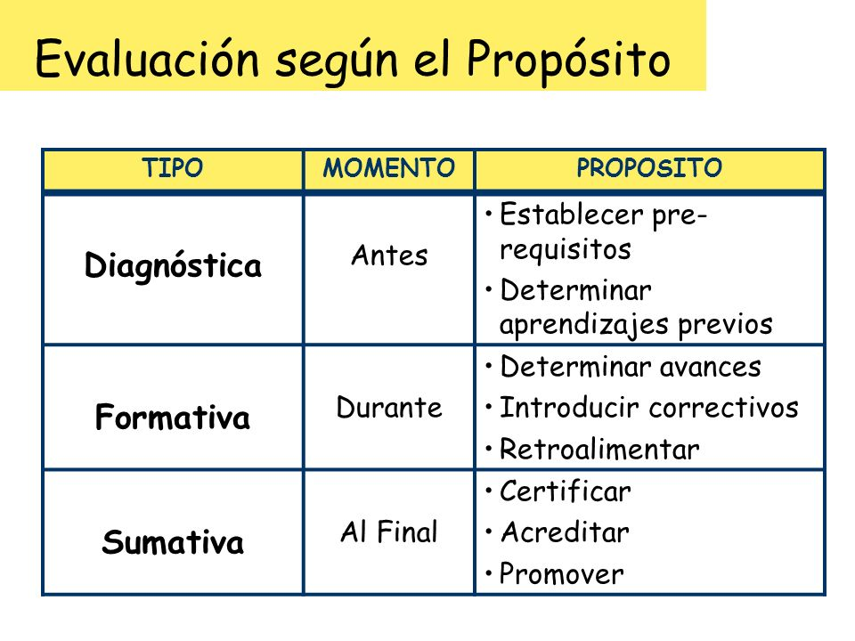 Evaluación según el Propósito TIPOMOMENTOPROPOSITO Diagnóstica Antes Establecer pre- requisitos Determinar aprendizajes previos Formativa Durante Dete