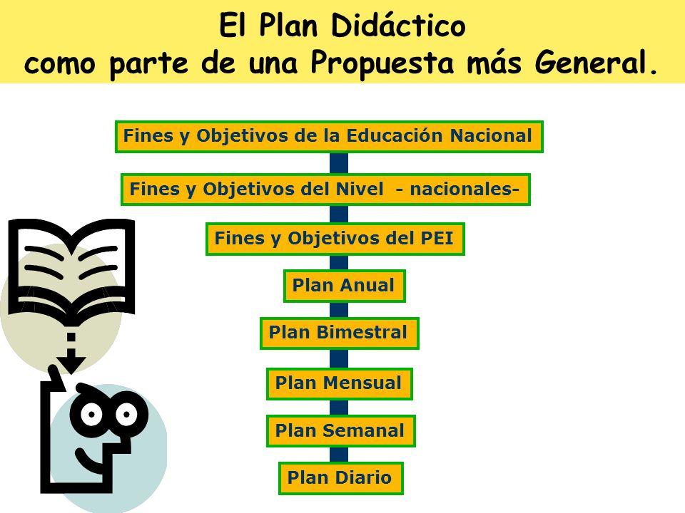 Fines y Objetivos de la Educación Nacional Fines y Objetivos del Nivel - nacionales- Fines y Objetivos del PEI Plan Anual Plan Bimestral Plan Mensual
