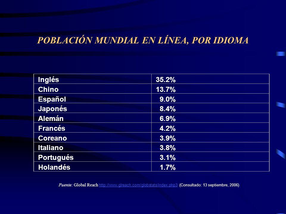 POBLACIÓN MUNDIAL EN LÍNEA, POR IDIOMA Inglés35.2% Chino13.7% Español 9.0% Japonés 8.4% Alemán 6.9% Francés 4.2% Coreano 3.9% Italiano 3.8% Portugués