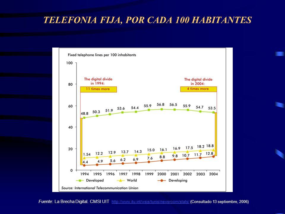 TELEFONIA FIJA, POR CADA 100 HABITANTES Fuente: La Brecha Digital. CMSI UIT http://www.itu.int/wsis/tunis/newsroom/stats/ (Consultado 13 septiembre, 2