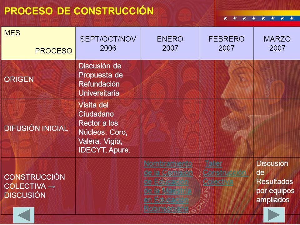 MES PROCESO SEPT/OCT/NOV 2006 ENERO 2007 FEBRERO 2007 MARZO 2007 ORIGEN Discusión de Propuesta de Refundación Universitaria DIFUSIÓN INICIAL Visita de