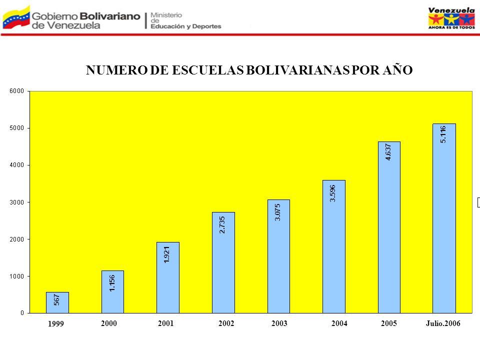 NUMERO DE ESCUELAS BOLIVARIANAS POR AÑO 2005Julio.200620032004200020012002 1999