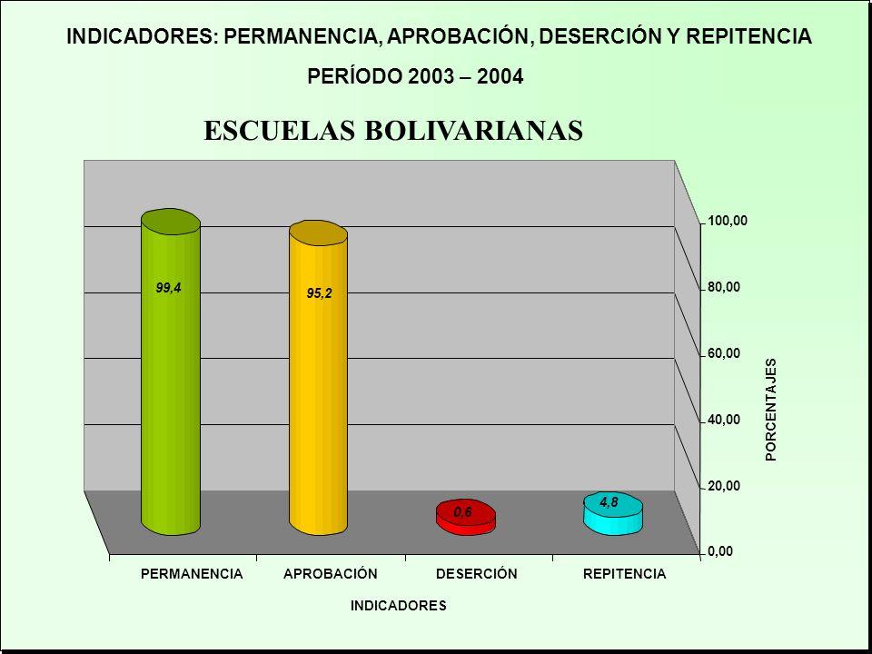 ESCUELAS BOLIVARIANAS