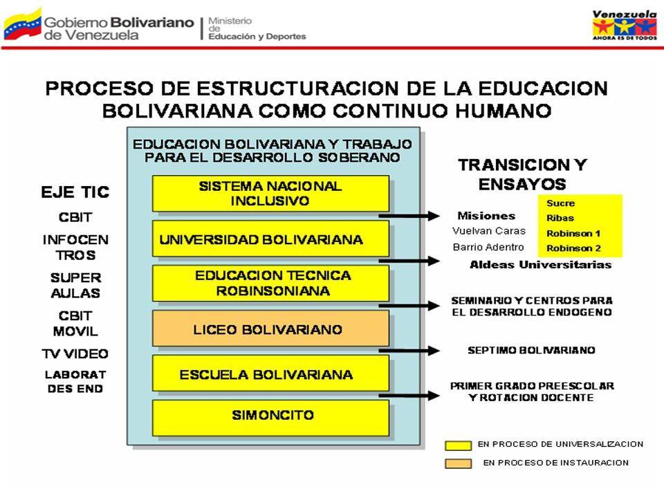 Aún perfeccionando el sistema educativo, no sería suficiente para lograr una educación para todos, por cuanto la deuda social histórica que recae sobre el pueblo venezolano es muy grande, siendo millones los compatriotas que han sido excluidos de la educación y hoy deben ser atendidos.