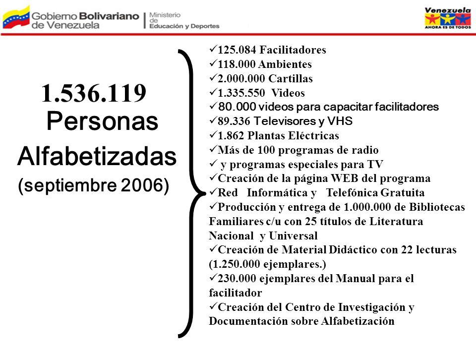 1.536.119 Personas Alfabetizadas (septiembre 2006) 125.084 Facilitadores 118.000 Ambientes 2.000.000 Cartillas 1.335.550 Videos 80.000 videos para cap