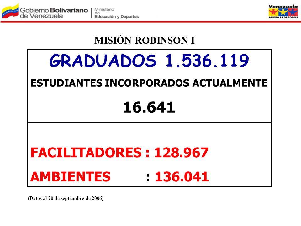 MISIÓN ROBINSON I GRADUADOS 1.536.119 ESTUDIANTES INCORPORADOS ACTUALMENTE 16.641 FACILITADORES : 128.967 AMBIENTES : 136.041 (Datos al 20 de septiemb