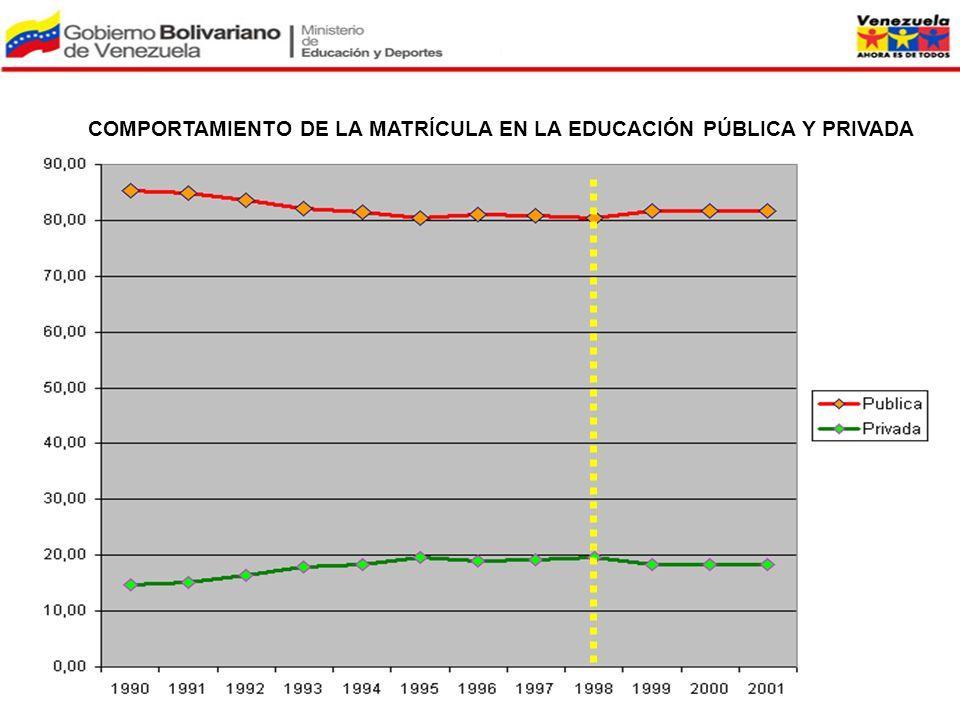 COMPORTAMIENTO DE LA MATRÍCULA EN LA EDUCACIÓN PÚBLICA Y PRIVADA