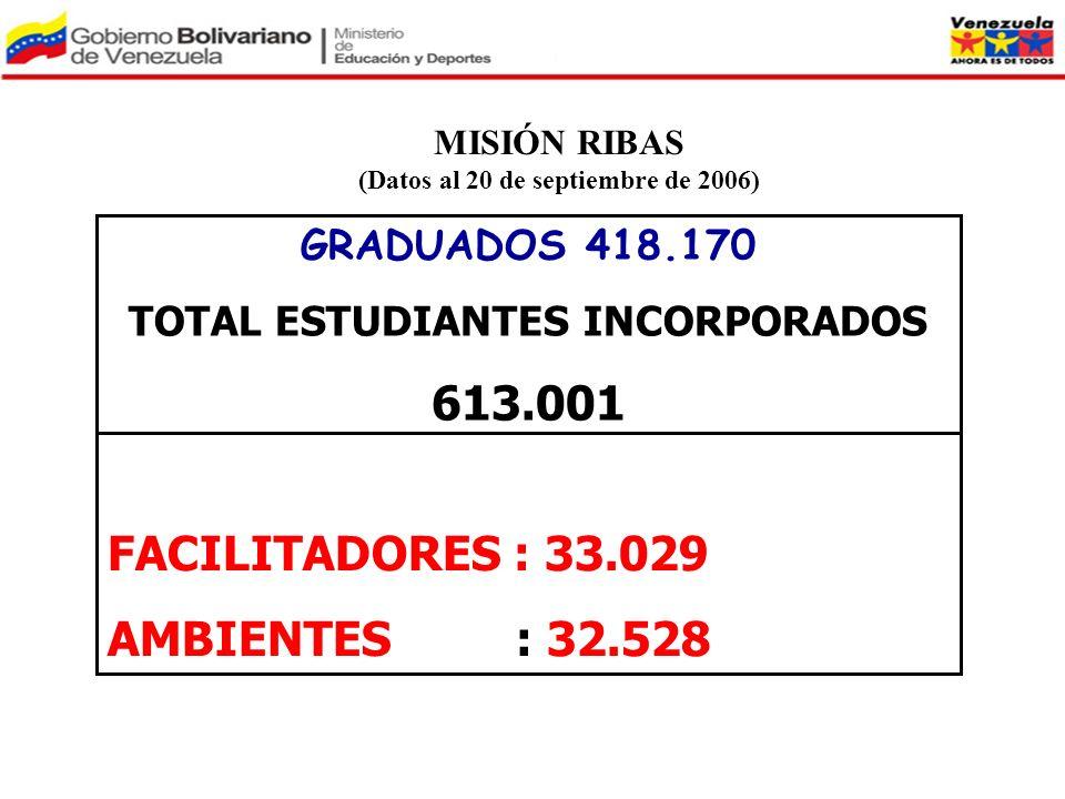 GRADUADOS 418.170 TOTAL ESTUDIANTES INCORPORADOS 613.001 FACILITADORES : 33.029 AMBIENTES : 32.528 MISIÓN RIBAS (Datos al 20 de septiembre de 2006)