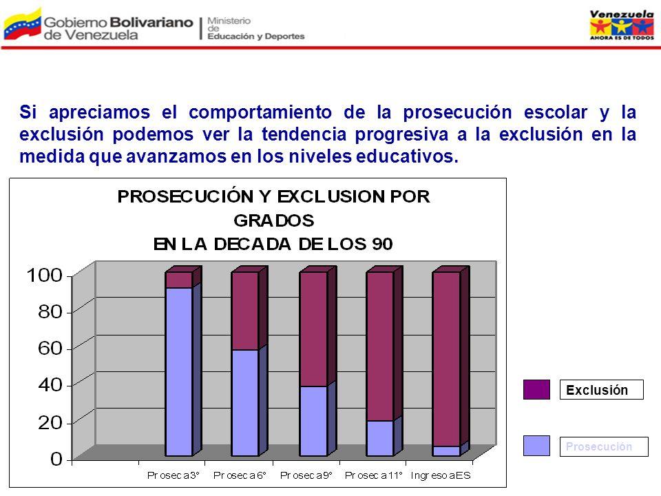 Exclusión Prosecución Si apreciamos el comportamiento de la prosecución escolar y la exclusión podemos ver la tendencia progresiva a la exclusión en l