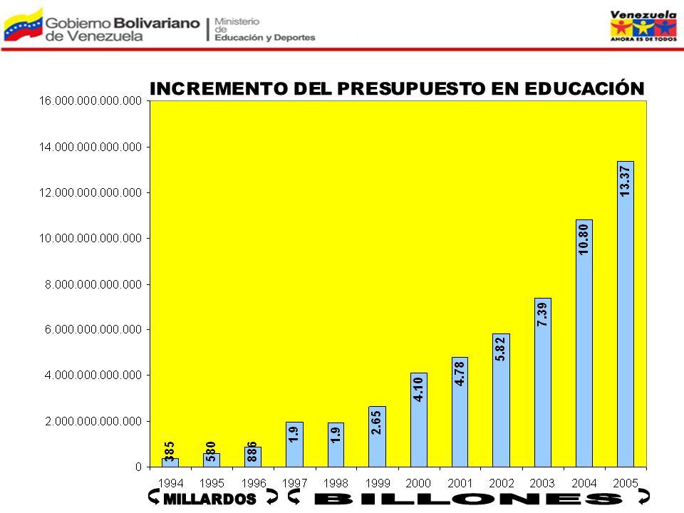 Como puede observarse, el presupuesto dedicado a la educación ha tenido un crecimiento progresivo, constante y sostenido, a partir del gobierno del presidente Hugo Chávez Frías.