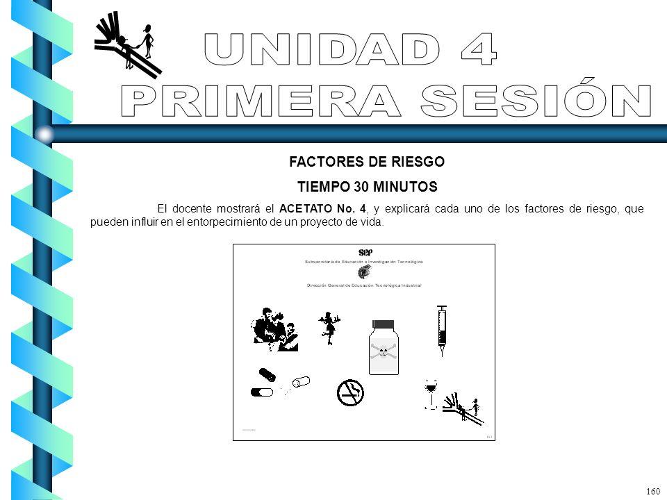 FACTORES DE RIESGO TIEMPO 30 MINUTOS El docente mostrará el ACETATO No. 4, y explicará cada uno de los factores de riesgo, que pueden influir en el en