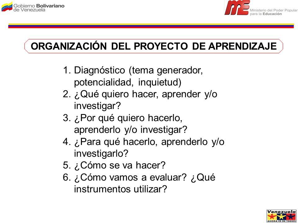 ORGANIZACIÓN DEL PROYECTO DE APRENDIZAJE 1.Diagnóstico (tema generador, potencialidad, inquietud) 2.¿Qué quiero hacer, aprender y/o investigar? 3.¿Por