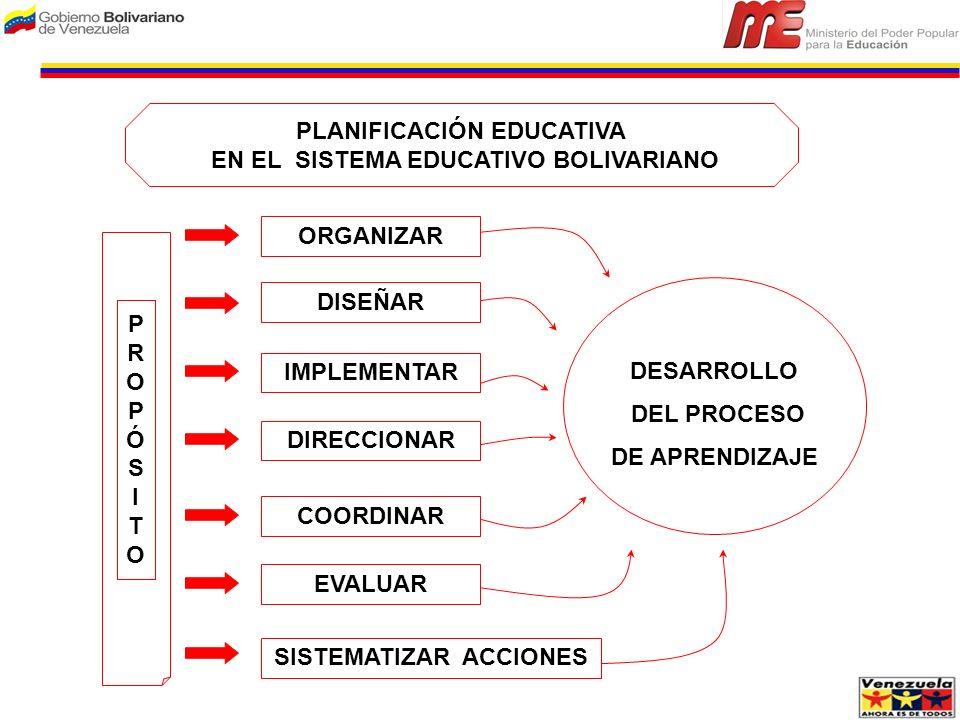 PLANIFICACIÓN EDUCATIVA EN EL SISTEMA EDUCATIVO BOLIVARIANO ORGANIZAR DISEÑAR IMPLEMENTAR DIRECCIONAR COORDINAR SISTEMATIZAR ACCIONES EVALUAR DESARROL