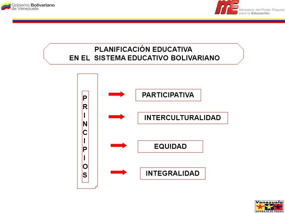 PRINCIPIOSPRINCIPIOS PLANIFICACIÓN EDUCATIVA EN EL SISTEMA EDUCATIVO BOLIVARIANO PARTICIPATIVA INTERCULTURALIDAD EQUIDAD INTEGRALIDAD