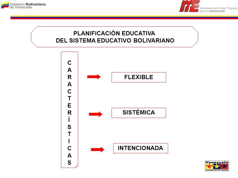 PLANIFICACIÓN EDUCATIVA DEL SISTEMA EDUCATIVO BOLIVARIANO FLEXIBLE SISTÉMICA INTENCIONADA CARACTERÍSTICASCARACTERÍSTICAS