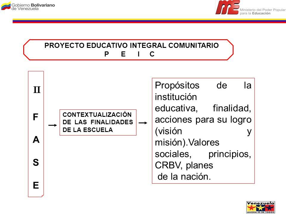 F A S E F A S E Propósitos de la institución educativa, finalidad, acciones para su logro (visión y misión).Valores sociales, principios, CRBV, planes