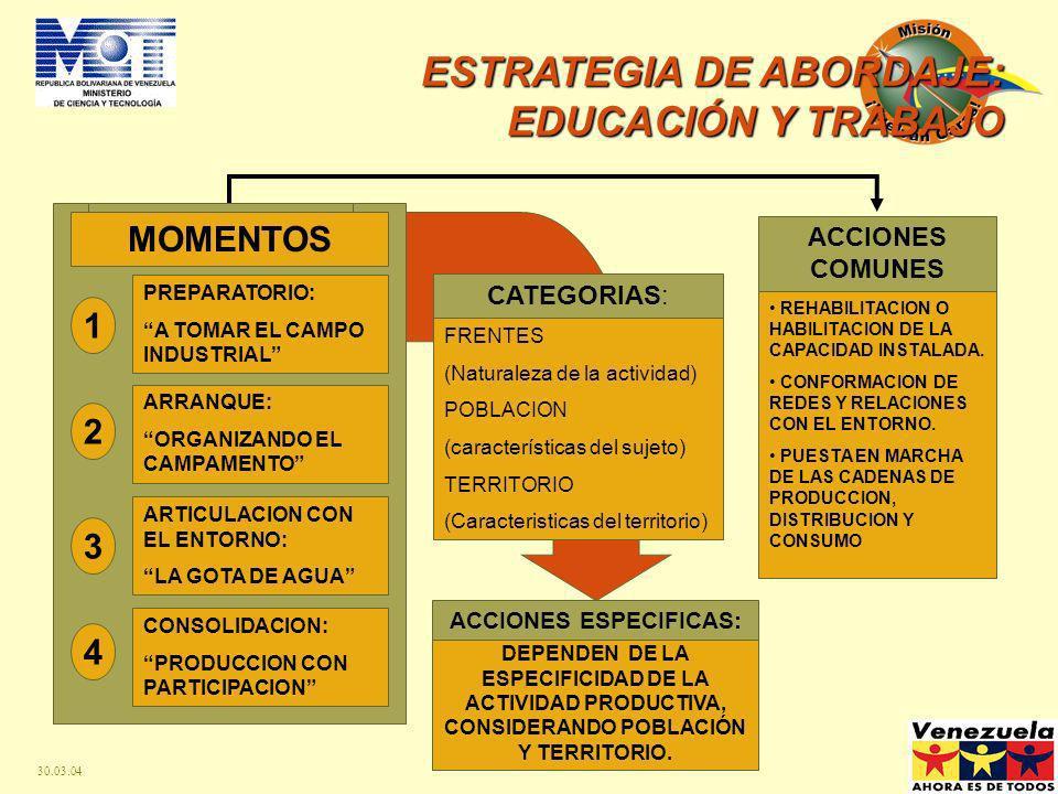 30.03.04 CONTENIDOS... ESTRATEGIA DE INCLUSIÓN: EDUCACIÓN Y TRABAJO Valores Bolivarianos. Democracia Protagónica: Nuevas formas y escenarios de partic