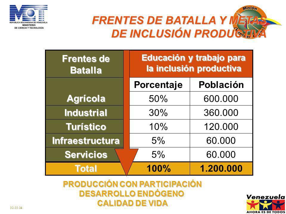 30.03.04 FRENTES DE BATALLA Y METAS DE INCLUSIÓN PRODUCTIVA PRODUCCIÓN CON PARTICIPACIÓN DESARROLLO ENDÓGENO CALIDAD DE VIDA Total 60.0005%Servicios 60.0005%Infraestructura 120.00010%Turístico 360.00030%Industrial 1.200.000100% 600.00050% PoblaciónPorcentajeAgrícola Educación y trabajo para la inclusión productiva Frentes de Batalla