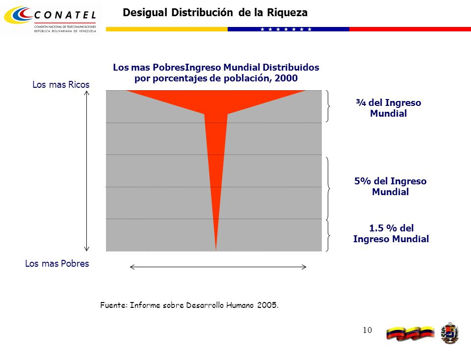 10 Desigual Distribución de la Riqueza Los mas Ricos Los mas Pobres Los mas PobresIngreso Mundial Distribuidos por porcentajes de población, 2000 ¾ de