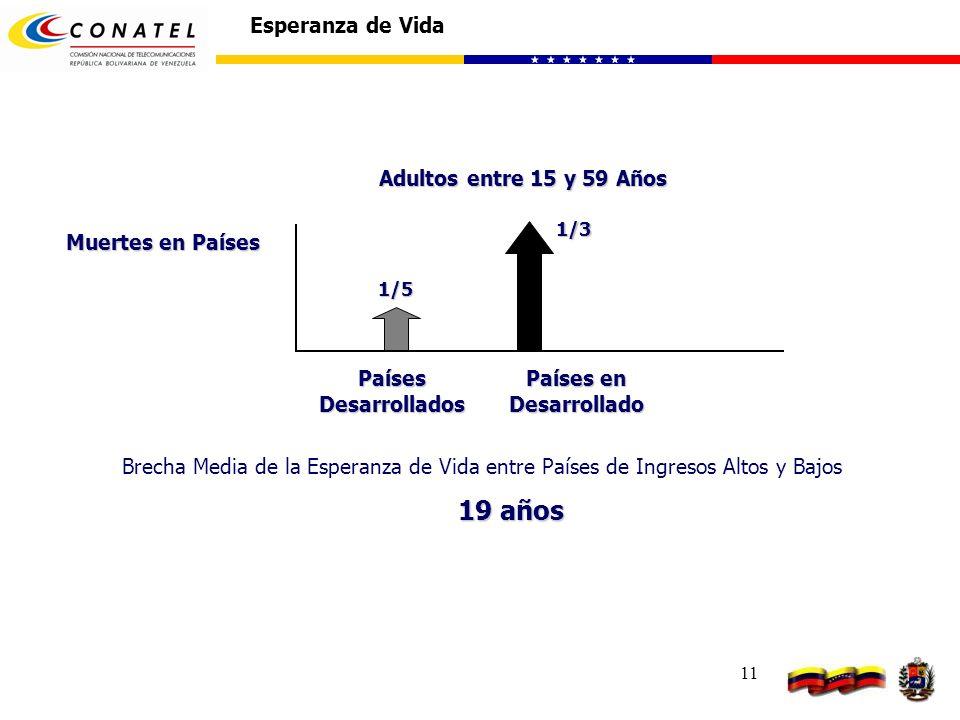11 Esperanza de Vida1/5 Muertes en Países 1/3 Países Desarrollados Países en Desarrollado Adultos entre 15 y 59 Años Brecha Media de la Esperanza de V